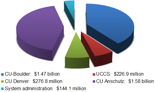 2015-16 budget breakdown by campus and system