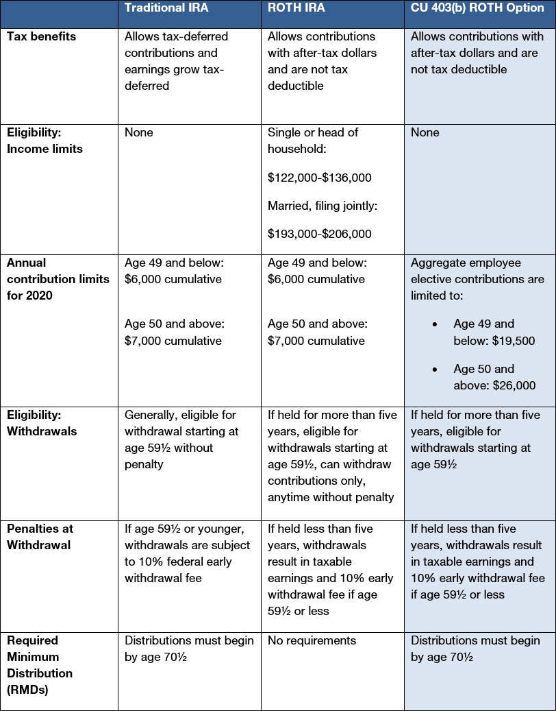 CU's new 403(b) ROTH option enables after-tax savings for ...