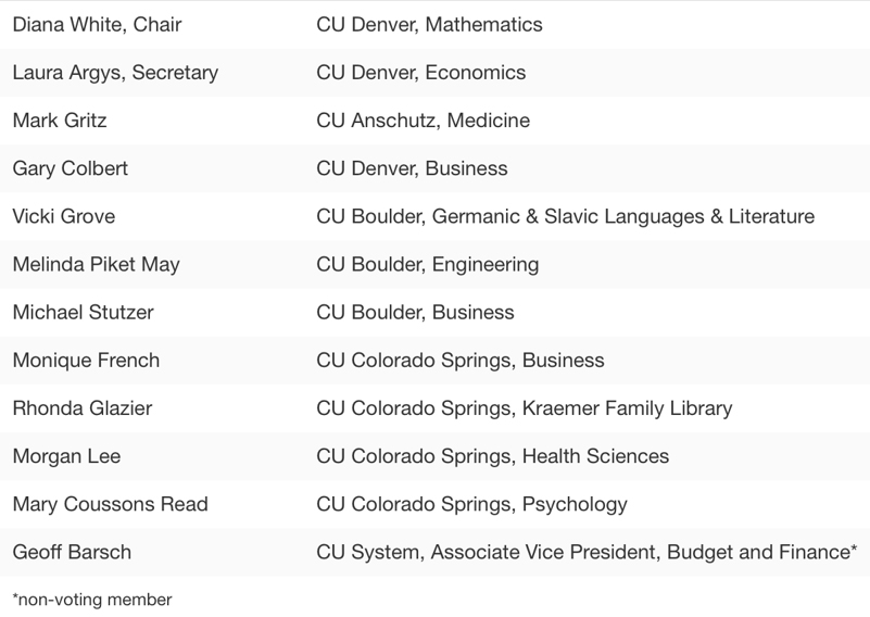 University of Colorado Denver Faculty Council Budget Committee 2018-19 members