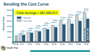 Bending the Cost Curve