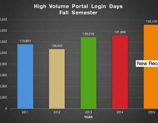 UIS reaches new record in login support