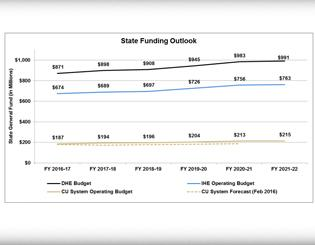 Proposed 2017-18 budget lists modest tuition increases, merit pool