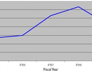 CU Foundation Graph