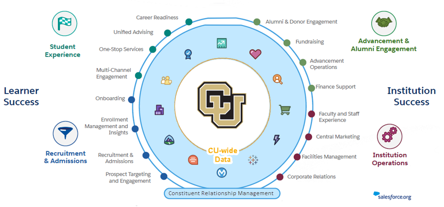 An illustration of the constituent relationship management (CRM) life cycle. While the Transformation and Innovation Program's scope does not cover the entire cycle, the Program Management Office is setting a course to grow CU's overall capability in effe